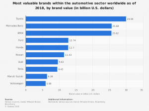 The most valuable car brands in the world